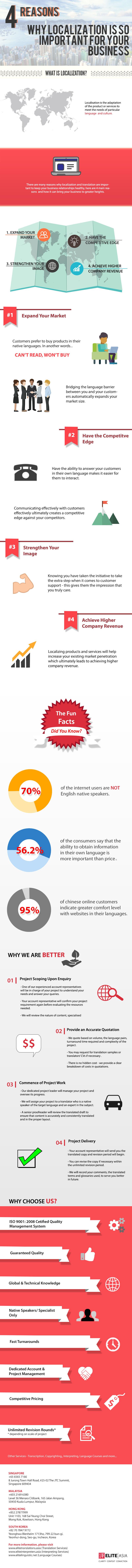 localisation infographic