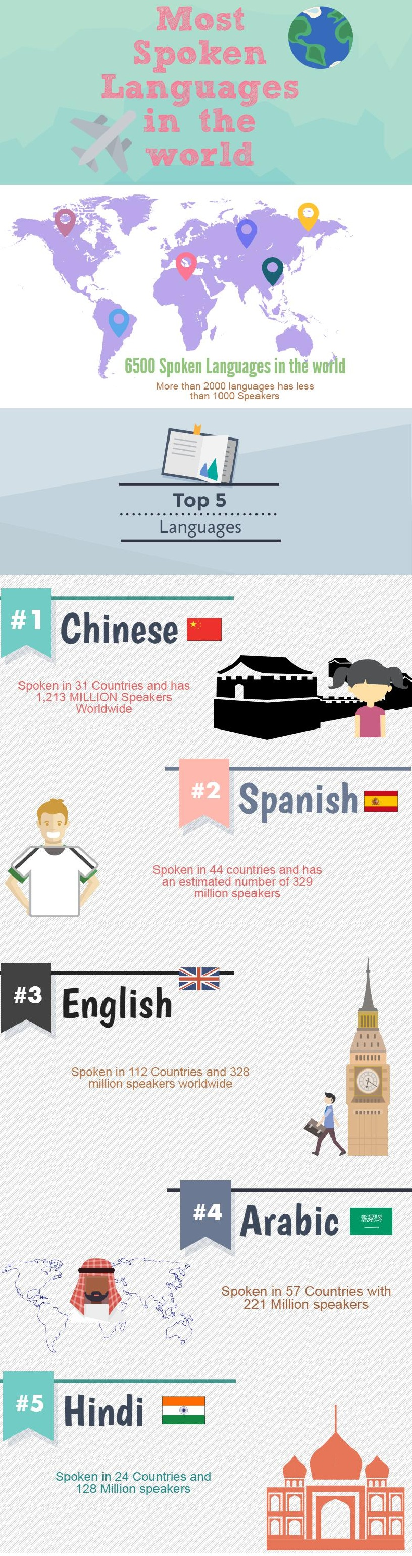 Most Spoken Languages In The World Infographic Elite Asia - World of languages infographic