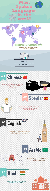 most-spoken-language