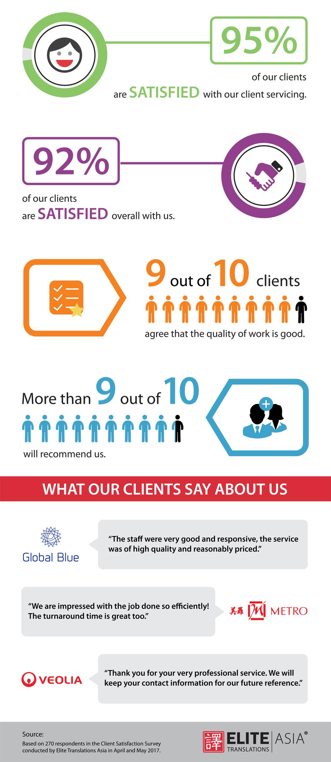 Elite Asia Client Satisfaction Survey